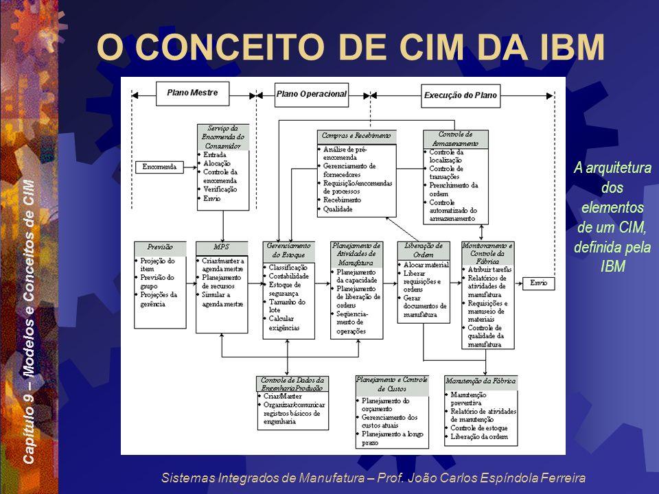 Capítulo 9 – Modelos e Conceitos de CIM Sistemas Integrados de Manufatura – Prof. João Carlos Espíndola Ferreira O CONCEITO DE CIM DA IBM A arquitetur