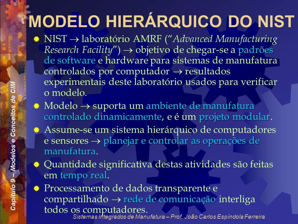 Capítulo 9 – Modelos e Conceitos de CIM Sistemas Integrados de Manufatura – Prof. João Carlos Espíndola Ferreira MODELO HIERÁRQUICO DO NIST padrões de