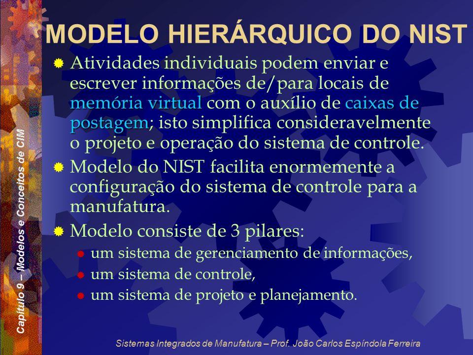 Capítulo 9 – Modelos e Conceitos de CIM Sistemas Integrados de Manufatura – Prof. João Carlos Espíndola Ferreira MODELO HIERÁRQUICO DO NIST memória vi