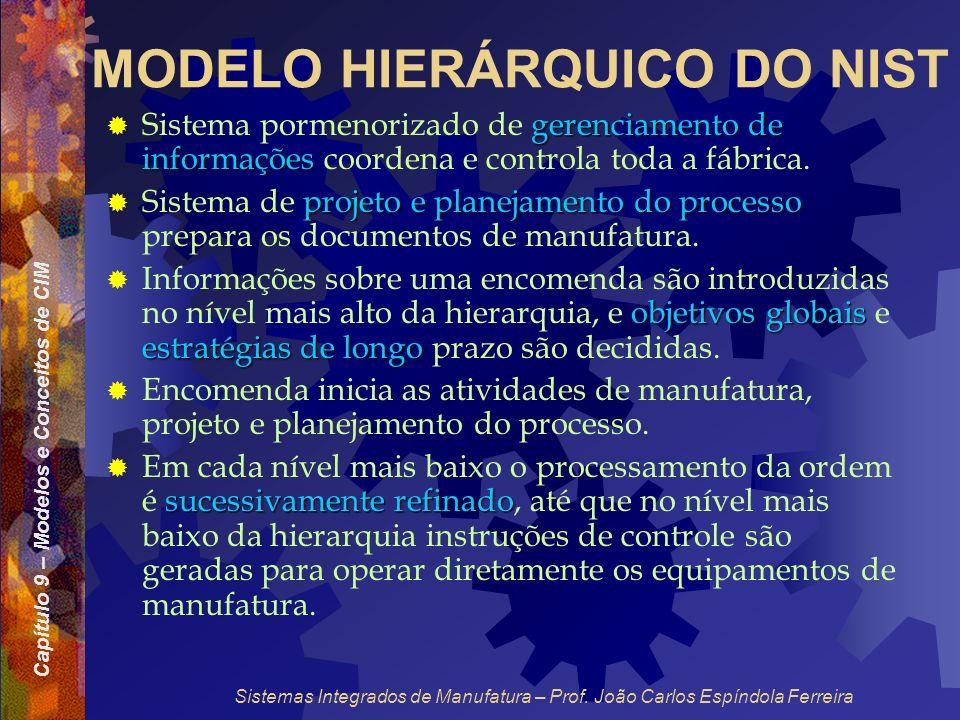 Capítulo 9 – Modelos e Conceitos de CIM Sistemas Integrados de Manufatura – Prof. João Carlos Espíndola Ferreira MODELO HIERÁRQUICO DO NIST gerenciame