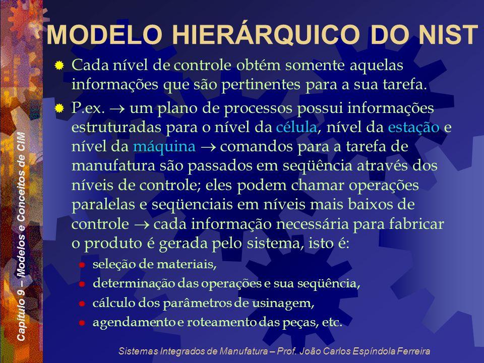 Capítulo 9 – Modelos e Conceitos de CIM Sistemas Integrados de Manufatura – Prof. João Carlos Espíndola Ferreira MODELO HIERÁRQUICO DO NIST Cada nível