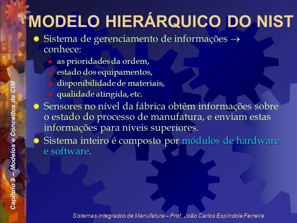 Capítulo 9 – Modelos e Conceitos de CIM Sistemas Integrados de Manufatura – Prof. João Carlos Espíndola Ferreira MODELO HIERÁRQUICO DO NIST Sistema de