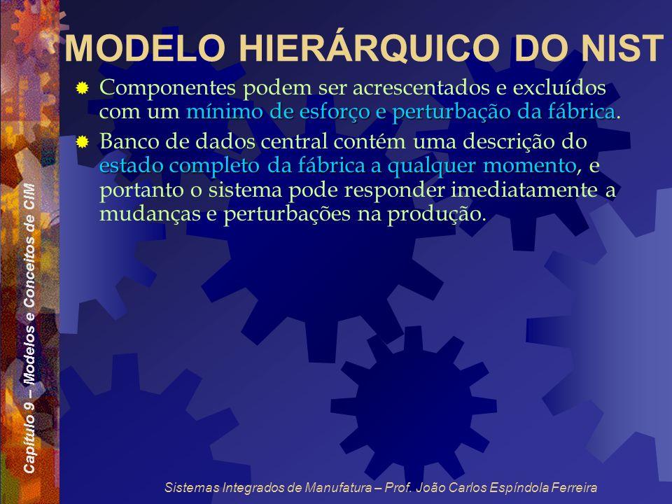 Capítulo 9 – Modelos e Conceitos de CIM Sistemas Integrados de Manufatura – Prof. João Carlos Espíndola Ferreira MODELO HIERÁRQUICO DO NIST mínimo de
