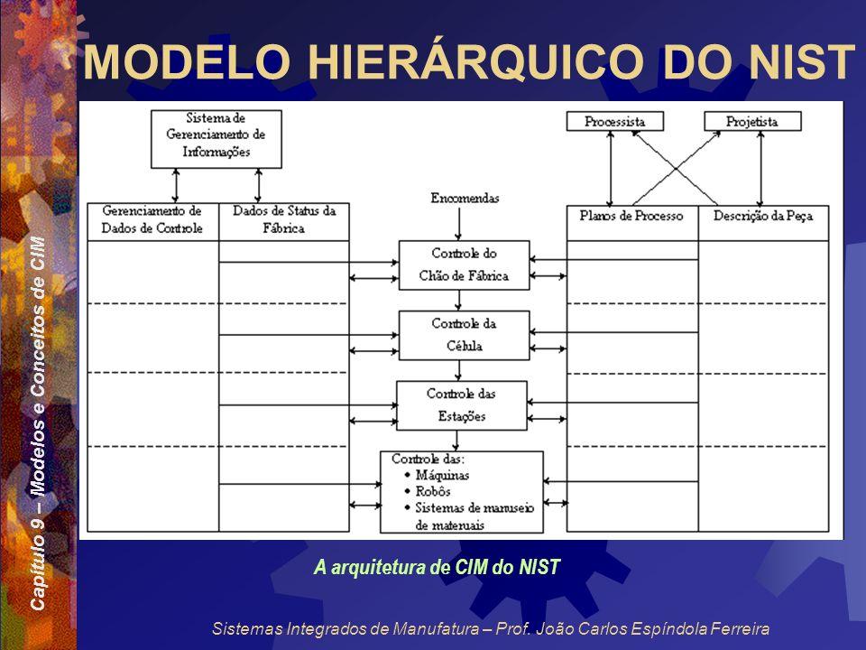 Capítulo 9 – Modelos e Conceitos de CIM Sistemas Integrados de Manufatura – Prof. João Carlos Espíndola Ferreira MODELO HIERÁRQUICO DO NIST A arquitet