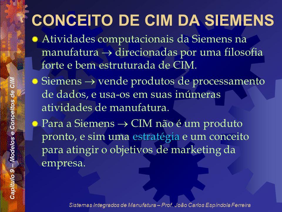 Capítulo 9 – Modelos e Conceitos de CIM Sistemas Integrados de Manufatura – Prof. João Carlos Espíndola Ferreira CONCEITO DE CIM DA SIEMENS Atividades