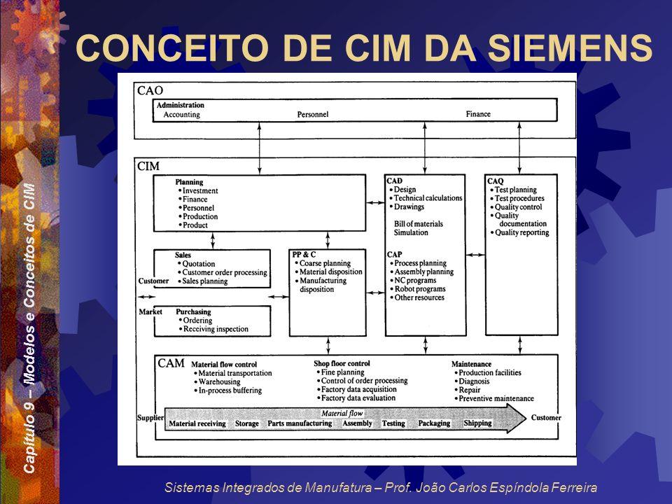Capítulo 9 – Modelos e Conceitos de CIM Sistemas Integrados de Manufatura – Prof. João Carlos Espíndola Ferreira CONCEITO DE CIM DA SIEMENS