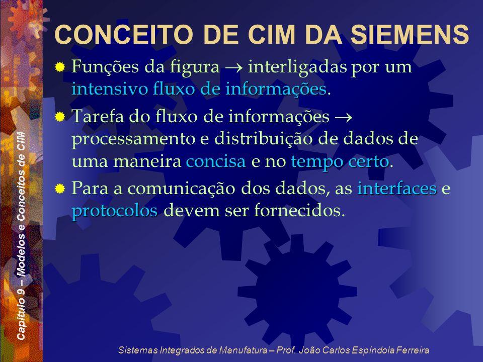 Capítulo 9 – Modelos e Conceitos de CIM Sistemas Integrados de Manufatura – Prof. João Carlos Espíndola Ferreira CONCEITO DE CIM DA SIEMENS intensivo