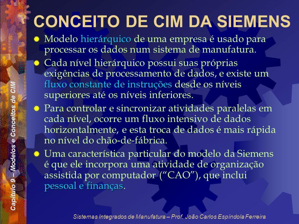 Capítulo 9 – Modelos e Conceitos de CIM Sistemas Integrados de Manufatura – Prof. João Carlos Espíndola Ferreira CONCEITO DE CIM DA SIEMENS hierárquic