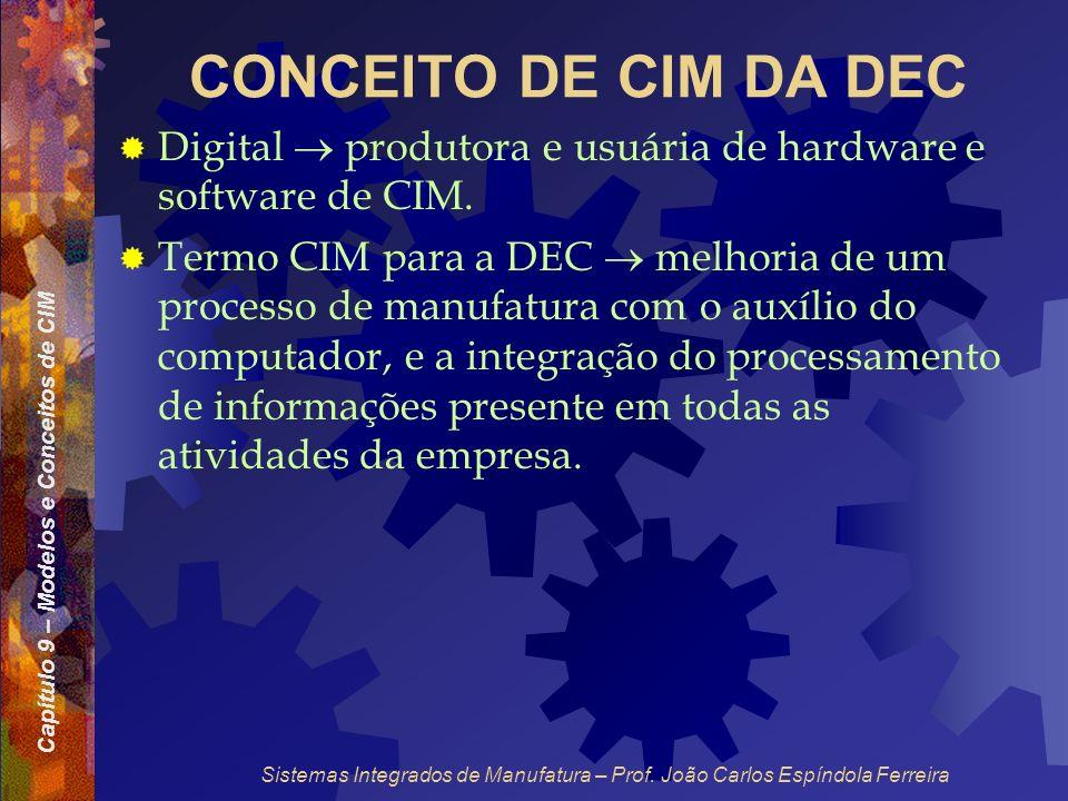 Capítulo 9 – Modelos e Conceitos de CIM Sistemas Integrados de Manufatura – Prof. João Carlos Espíndola Ferreira CONCEITO DE CIM DA DEC Digital produt