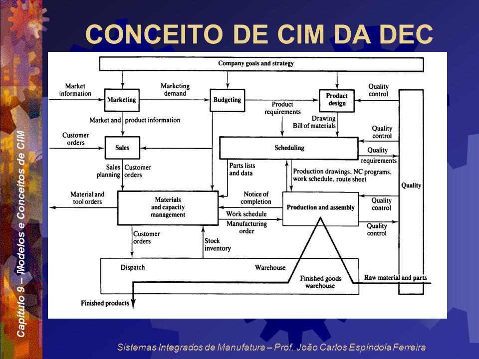 Capítulo 9 – Modelos e Conceitos de CIM Sistemas Integrados de Manufatura – Prof. João Carlos Espíndola Ferreira CONCEITO DE CIM DA DEC