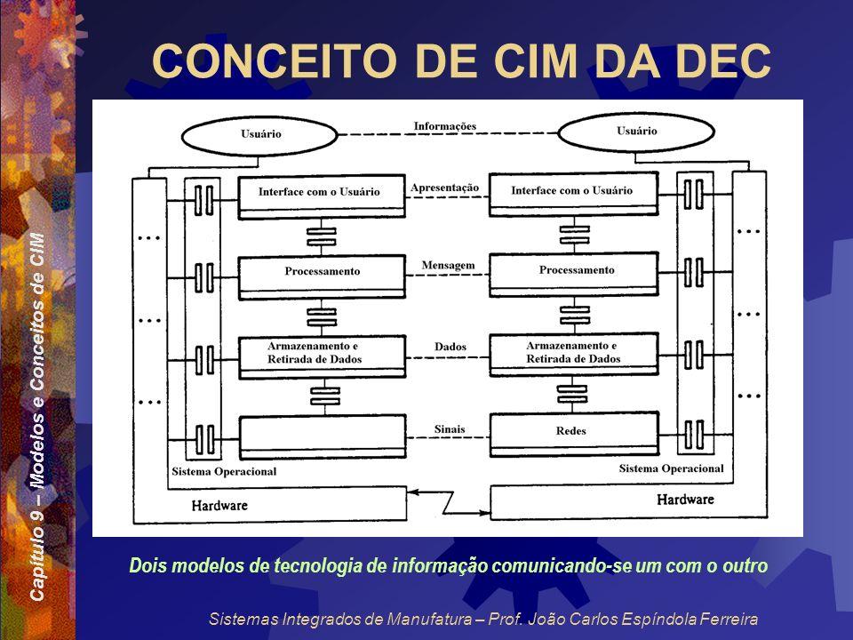 Capítulo 9 – Modelos e Conceitos de CIM Sistemas Integrados de Manufatura – Prof. João Carlos Espíndola Ferreira CONCEITO DE CIM DA DEC Dois modelos d