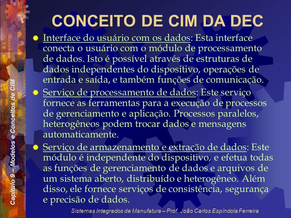 Capítulo 9 – Modelos e Conceitos de CIM Sistemas Integrados de Manufatura – Prof. João Carlos Espíndola Ferreira CONCEITO DE CIM DA DEC Interface do u