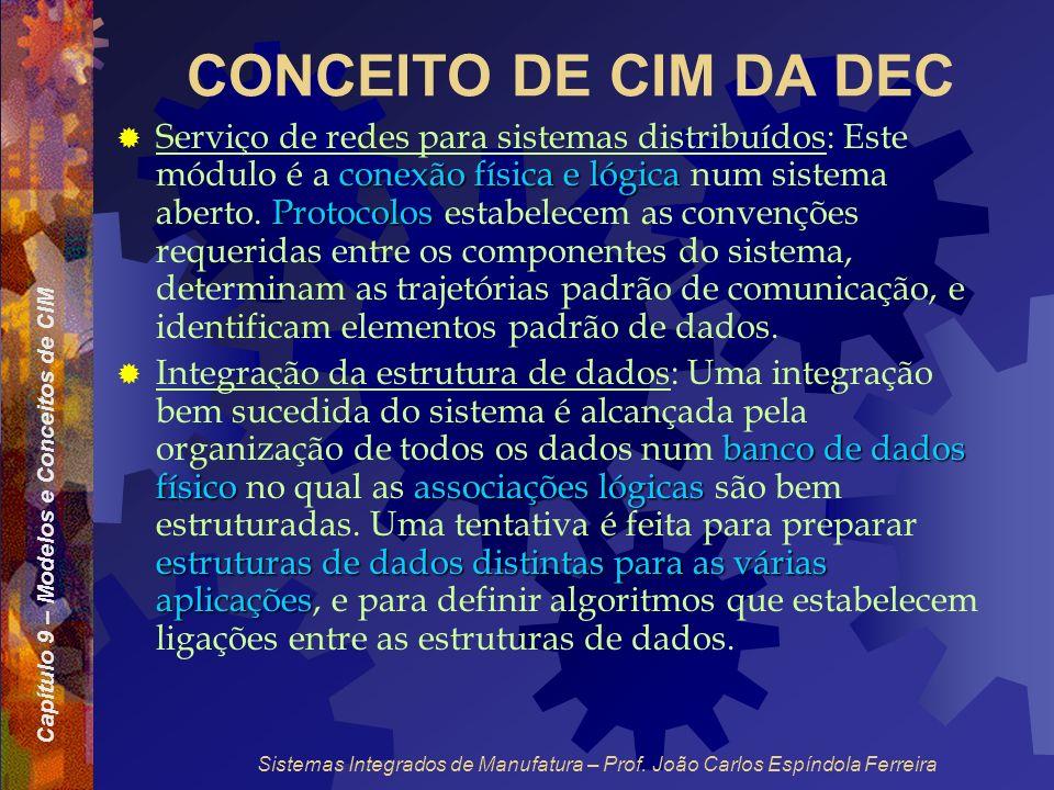 Capítulo 9 – Modelos e Conceitos de CIM Sistemas Integrados de Manufatura – Prof. João Carlos Espíndola Ferreira CONCEITO DE CIM DA DEC conexão física