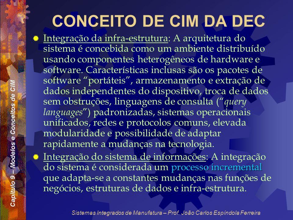 Capítulo 9 – Modelos e Conceitos de CIM Sistemas Integrados de Manufatura – Prof. João Carlos Espíndola Ferreira CONCEITO DE CIM DA DEC Integração da