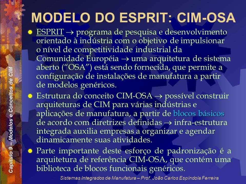Capítulo 9 – Modelos e Conceitos de CIM Sistemas Integrados de Manufatura – Prof. João Carlos Espíndola Ferreira MODELO DO ESPRIT: CIM-OSA ESPRIT prog