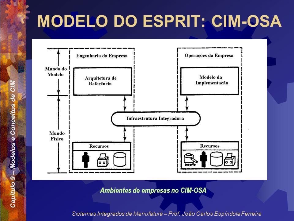 Capítulo 9 – Modelos e Conceitos de CIM Sistemas Integrados de Manufatura – Prof. João Carlos Espíndola Ferreira MODELO DO ESPRIT: CIM-OSA Ambientes d