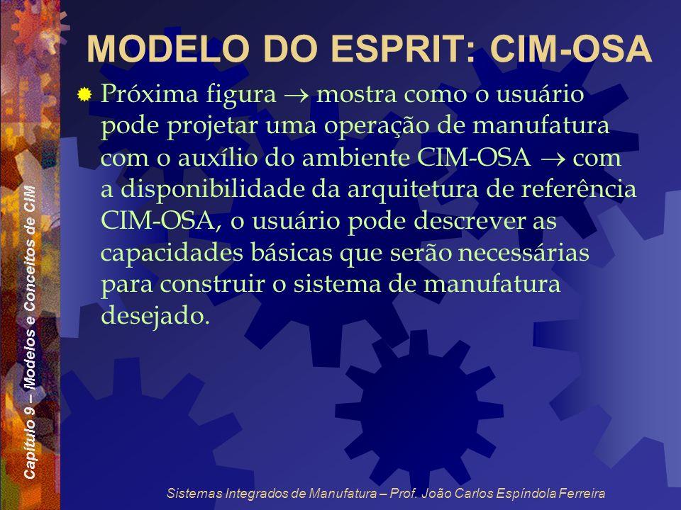 Capítulo 9 – Modelos e Conceitos de CIM Sistemas Integrados de Manufatura – Prof. João Carlos Espíndola Ferreira MODELO DO ESPRIT: CIM-OSA Próxima fig