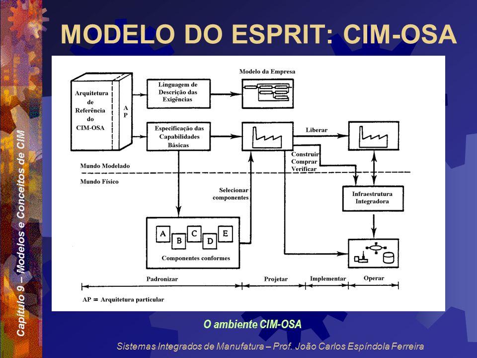 Capítulo 9 – Modelos e Conceitos de CIM Sistemas Integrados de Manufatura – Prof. João Carlos Espíndola Ferreira MODELO DO ESPRIT: CIM-OSA O ambiente