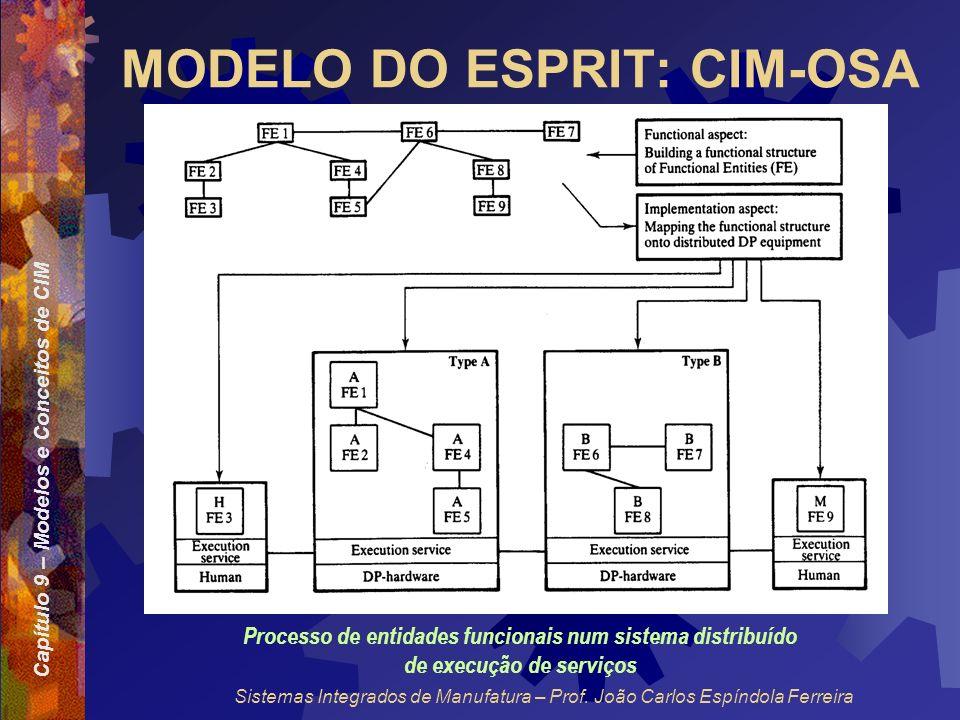 Capítulo 9 – Modelos e Conceitos de CIM Sistemas Integrados de Manufatura – Prof. João Carlos Espíndola Ferreira MODELO DO ESPRIT: CIM-OSA Processo de