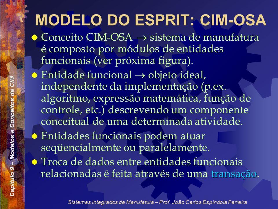 Capítulo 9 – Modelos e Conceitos de CIM Sistemas Integrados de Manufatura – Prof. João Carlos Espíndola Ferreira MODELO DO ESPRIT: CIM-OSA Conceito CI