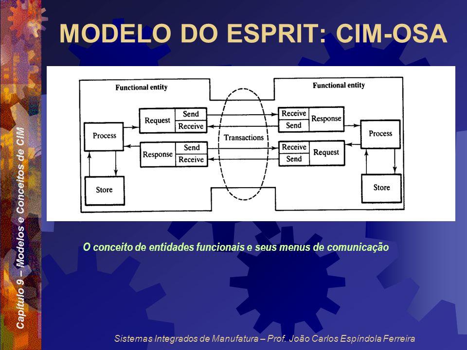 Capítulo 9 – Modelos e Conceitos de CIM Sistemas Integrados de Manufatura – Prof. João Carlos Espíndola Ferreira MODELO DO ESPRIT: CIM-OSA O conceito
