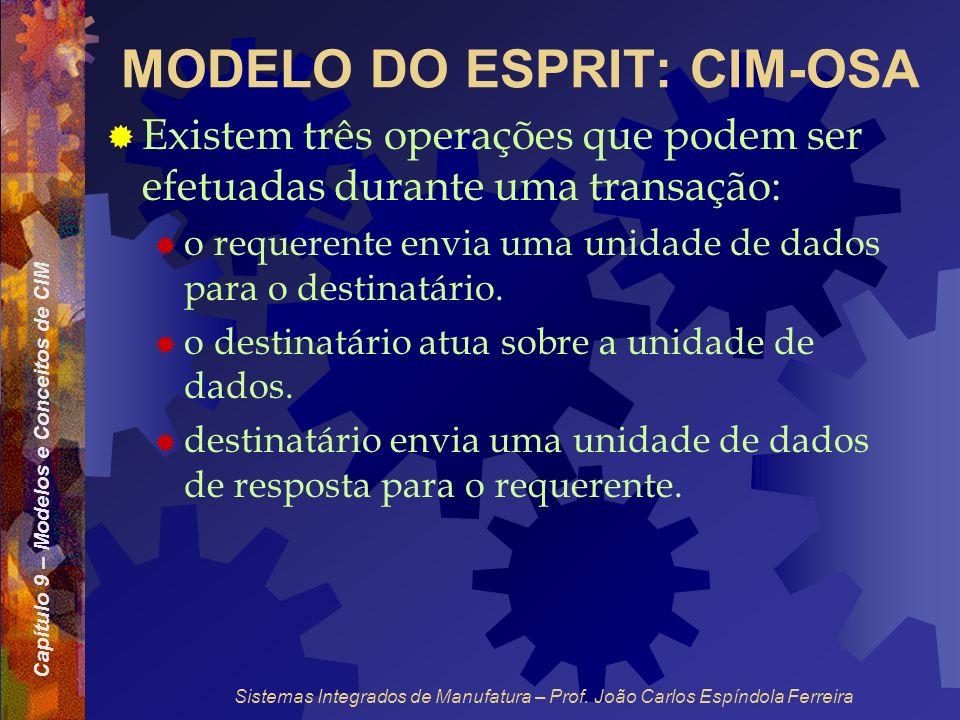 Capítulo 9 – Modelos e Conceitos de CIM Sistemas Integrados de Manufatura – Prof. João Carlos Espíndola Ferreira MODELO DO ESPRIT: CIM-OSA Existem trê