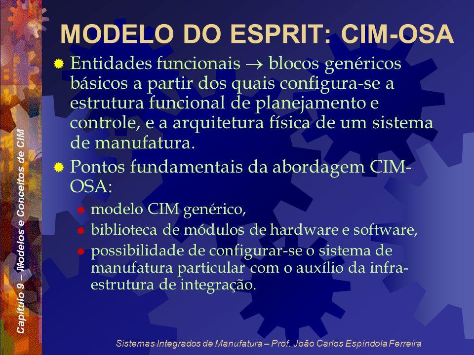 Capítulo 9 – Modelos e Conceitos de CIM Sistemas Integrados de Manufatura – Prof. João Carlos Espíndola Ferreira MODELO DO ESPRIT: CIM-OSA Entidades f