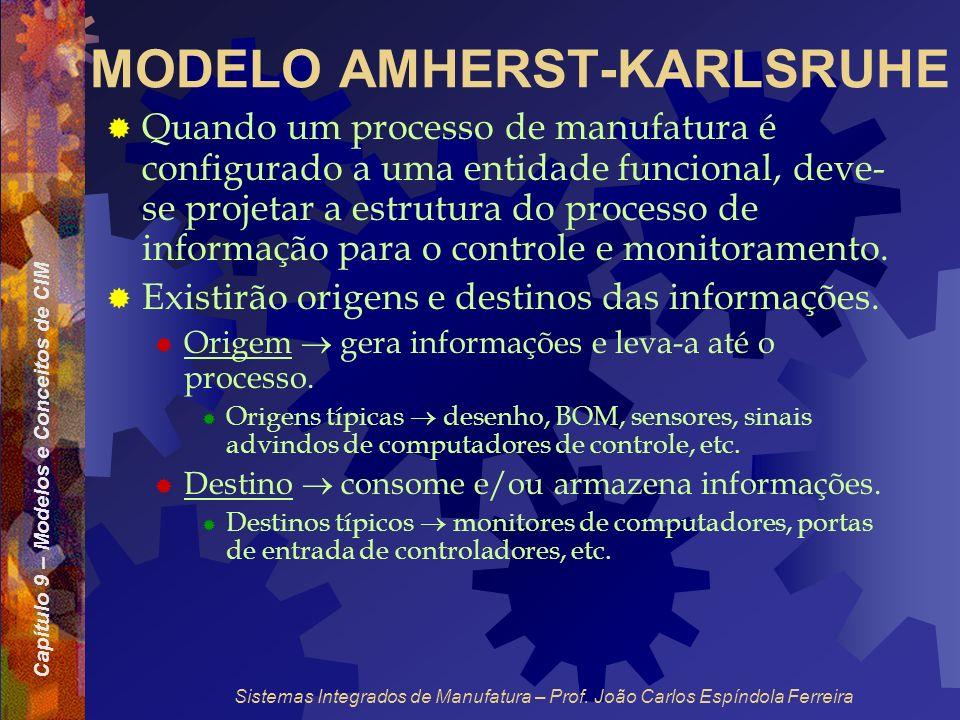 Capítulo 9 – Modelos e Conceitos de CIM Sistemas Integrados de Manufatura – Prof. João Carlos Espíndola Ferreira MODELO AMHERST-KARLSRUHE Quando um pr