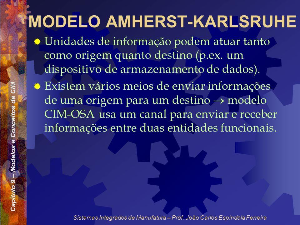 Capítulo 9 – Modelos e Conceitos de CIM Sistemas Integrados de Manufatura – Prof. João Carlos Espíndola Ferreira MODELO AMHERST-KARLSRUHE Unidades de
