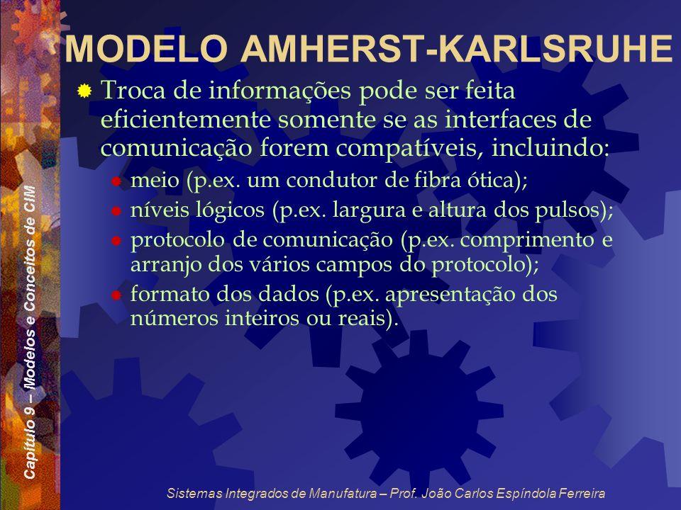 Capítulo 9 – Modelos e Conceitos de CIM Sistemas Integrados de Manufatura – Prof. João Carlos Espíndola Ferreira MODELO AMHERST-KARLSRUHE Troca de inf