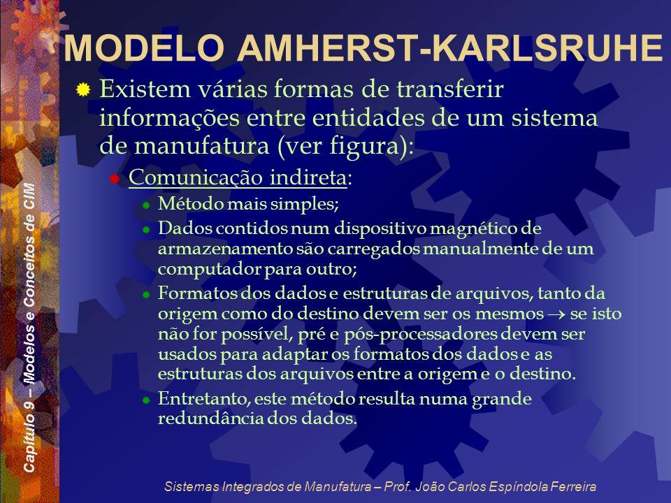 Capítulo 9 – Modelos e Conceitos de CIM Sistemas Integrados de Manufatura – Prof. João Carlos Espíndola Ferreira MODELO AMHERST-KARLSRUHE Existem vári