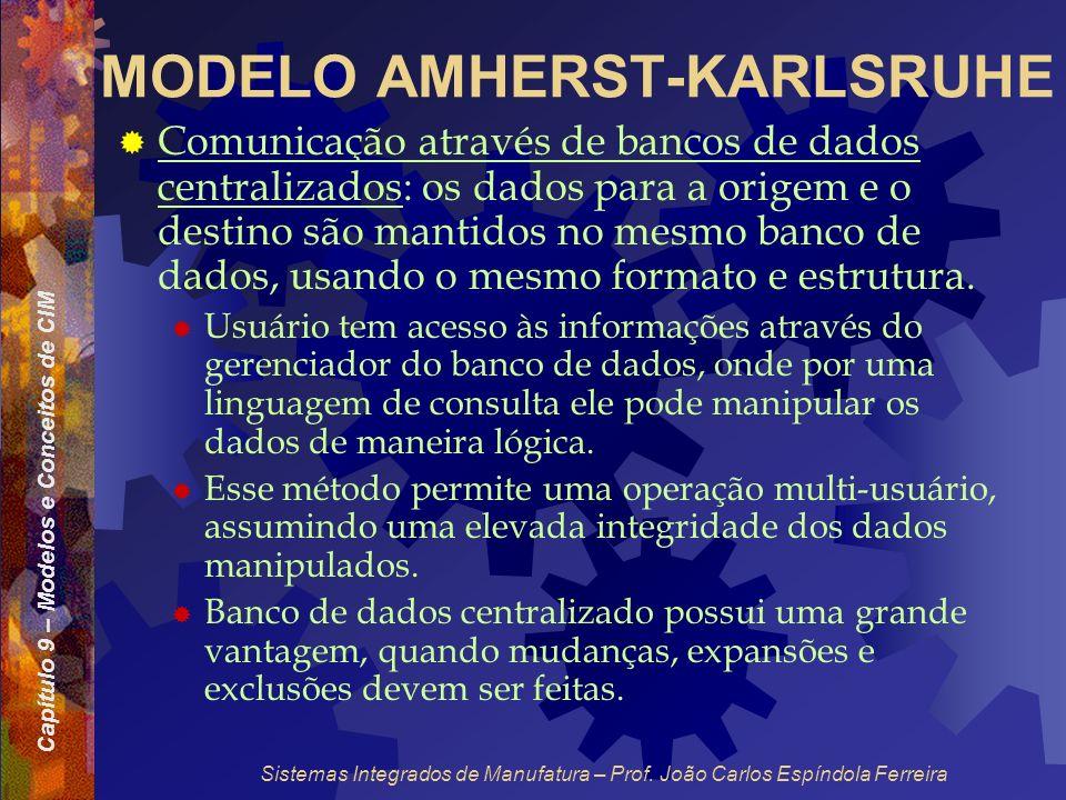 Capítulo 9 – Modelos e Conceitos de CIM Sistemas Integrados de Manufatura – Prof. João Carlos Espíndola Ferreira MODELO AMHERST-KARLSRUHE Comunicação