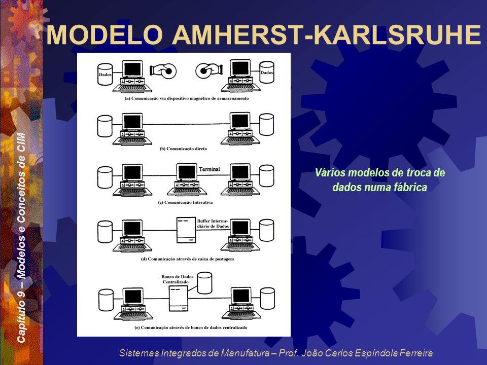 Capítulo 9 – Modelos e Conceitos de CIM Sistemas Integrados de Manufatura – Prof. João Carlos Espíndola Ferreira MODELO AMHERST-KARLSRUHE Vários model