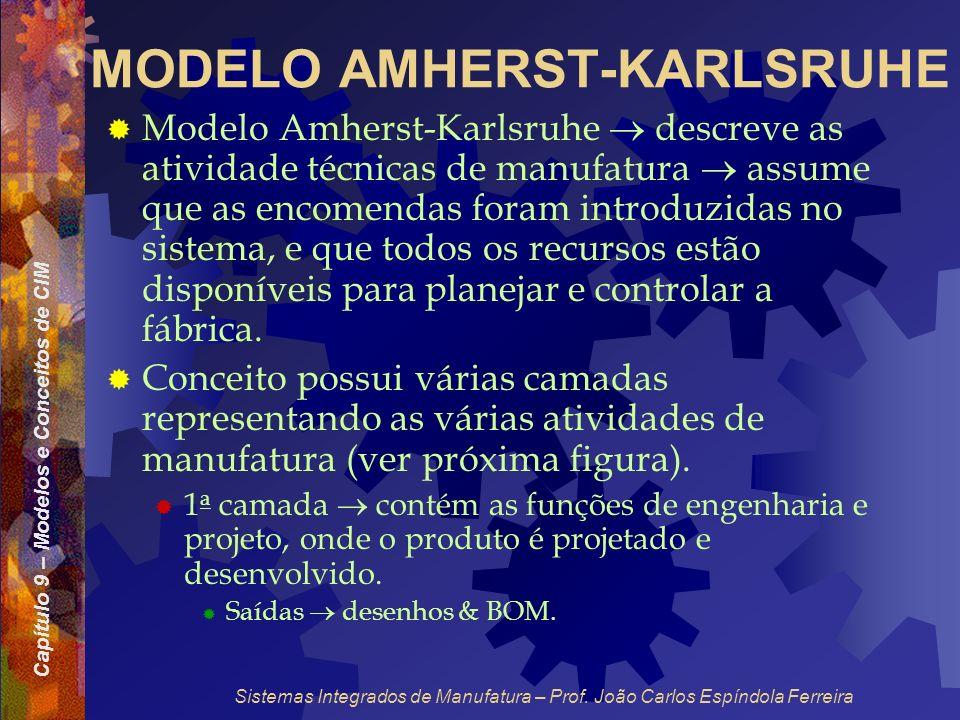 Capítulo 9 – Modelos e Conceitos de CIM Sistemas Integrados de Manufatura – Prof. João Carlos Espíndola Ferreira MODELO AMHERST-KARLSRUHE Modelo Amher