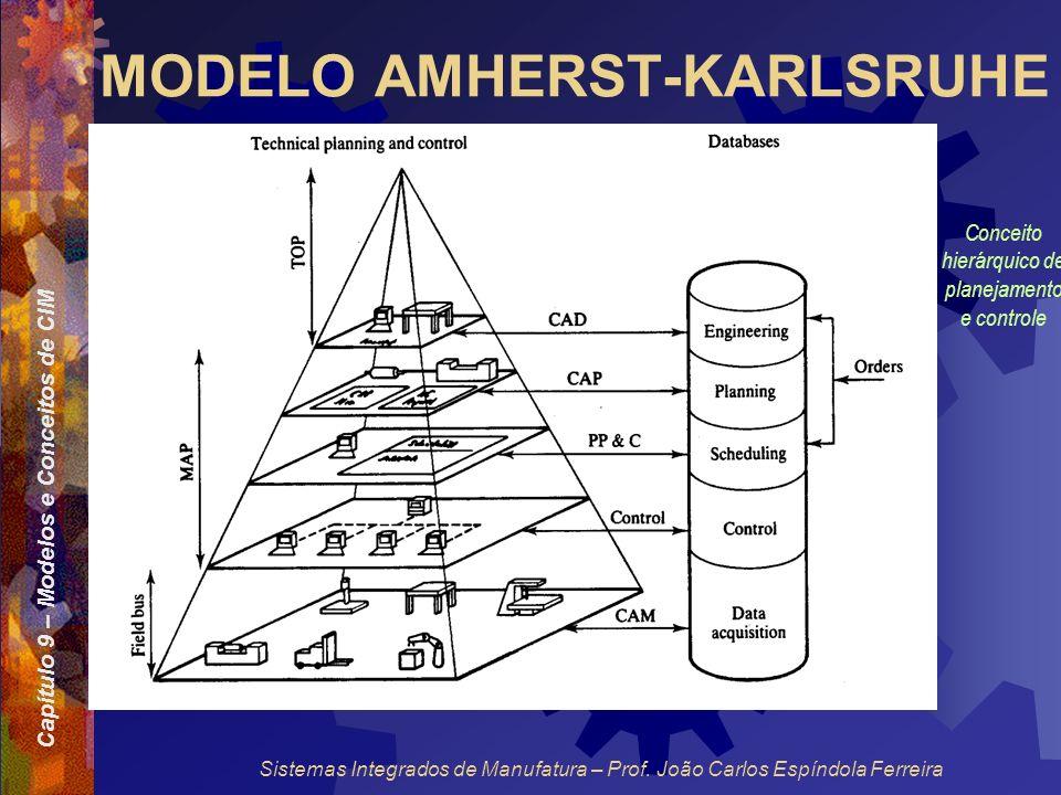 Capítulo 9 – Modelos e Conceitos de CIM Sistemas Integrados de Manufatura – Prof. João Carlos Espíndola Ferreira MODELO AMHERST-KARLSRUHE Conceito hie