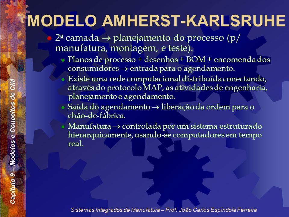 Capítulo 9 – Modelos e Conceitos de CIM Sistemas Integrados de Manufatura – Prof. João Carlos Espíndola Ferreira MODELO AMHERST-KARLSRUHE 2 a camada p
