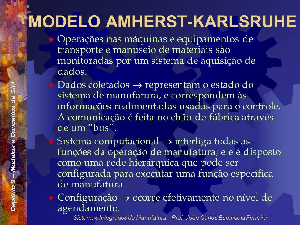 Capítulo 9 – Modelos e Conceitos de CIM Sistemas Integrados de Manufatura – Prof. João Carlos Espíndola Ferreira MODELO AMHERST-KARLSRUHE Operações na