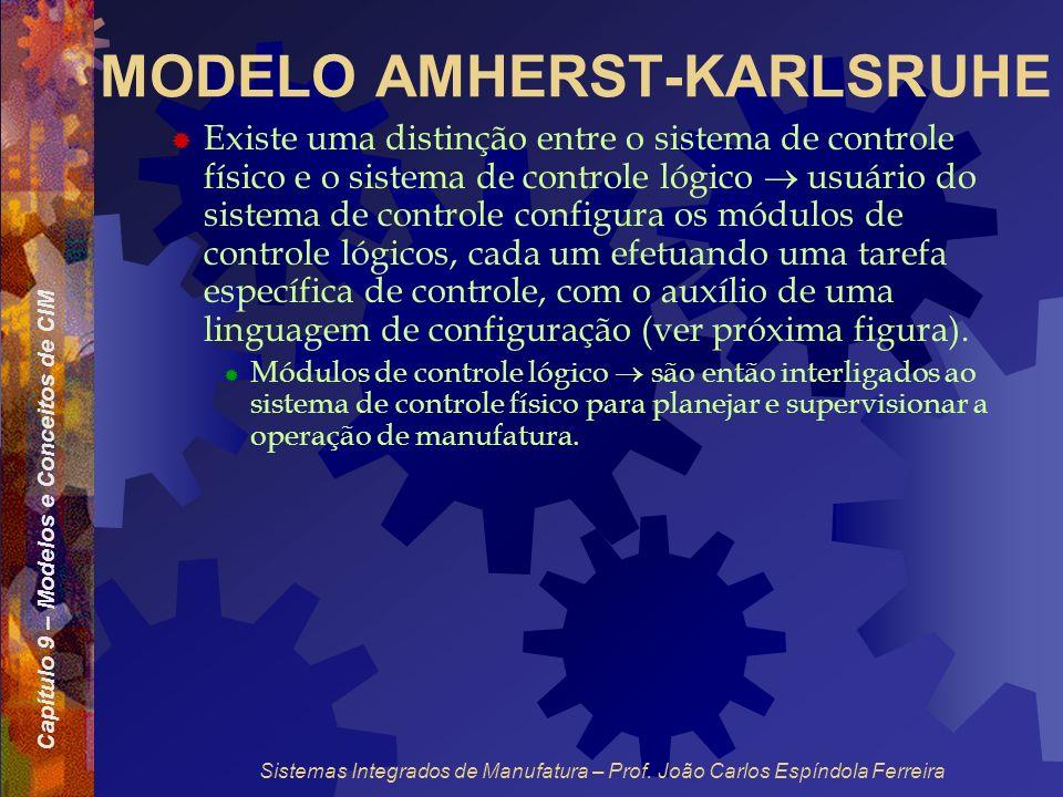 Capítulo 9 – Modelos e Conceitos de CIM Sistemas Integrados de Manufatura – Prof. João Carlos Espíndola Ferreira MODELO AMHERST-KARLSRUHE Existe uma d