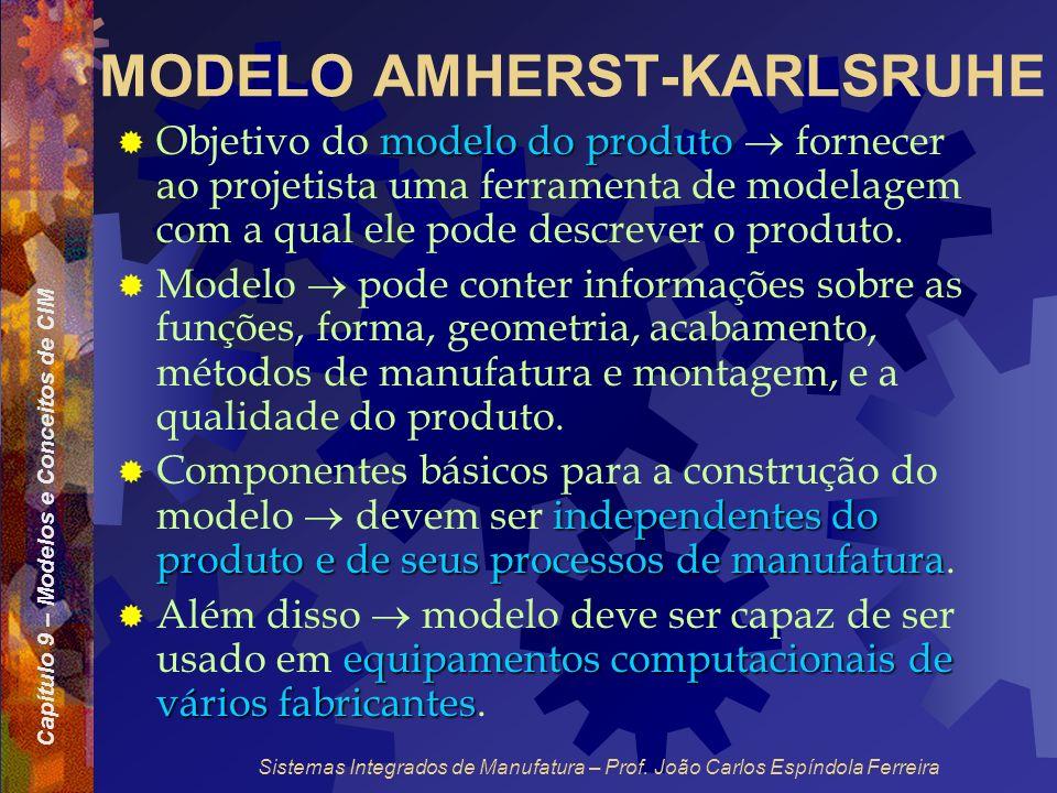 Capítulo 9 – Modelos e Conceitos de CIM Sistemas Integrados de Manufatura – Prof. João Carlos Espíndola Ferreira MODELO AMHERST-KARLSRUHE modelo do pr