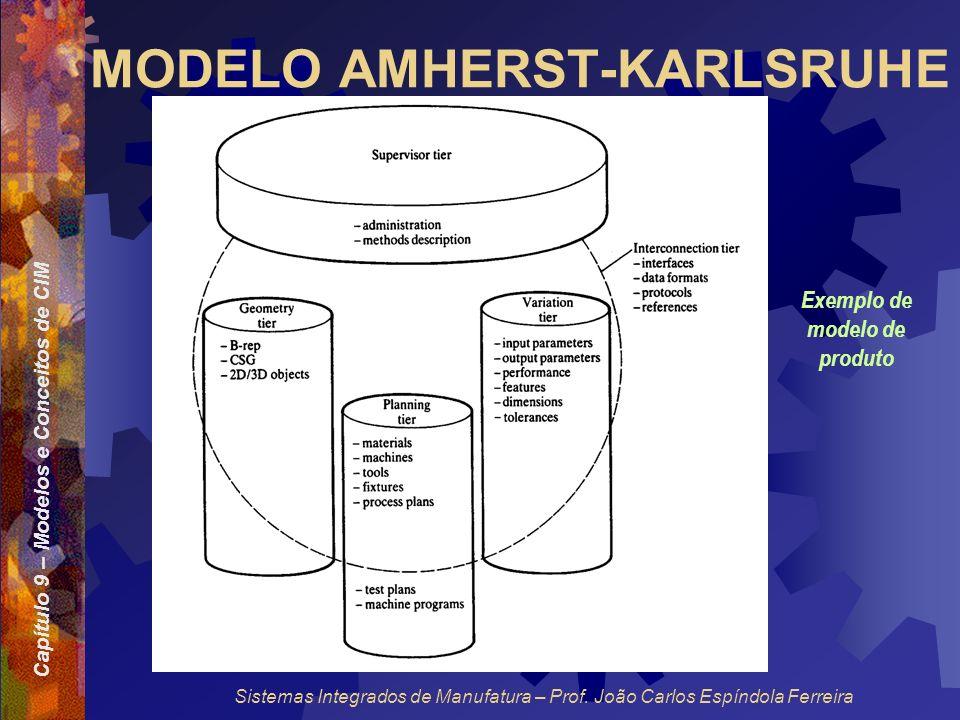 Capítulo 9 – Modelos e Conceitos de CIM Sistemas Integrados de Manufatura – Prof. João Carlos Espíndola Ferreira MODELO AMHERST-KARLSRUHE Exemplo de m