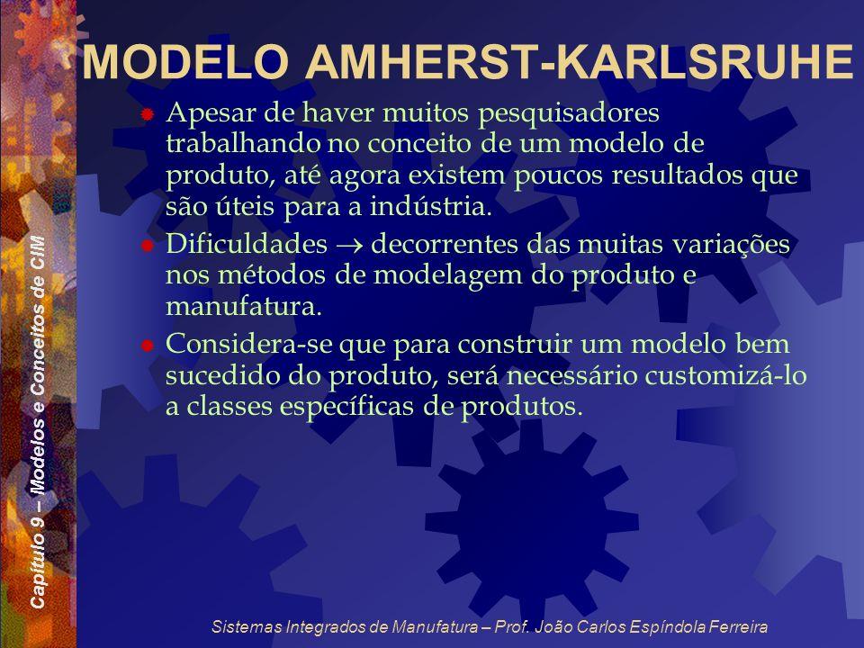 Capítulo 9 – Modelos e Conceitos de CIM Sistemas Integrados de Manufatura – Prof. João Carlos Espíndola Ferreira MODELO AMHERST-KARLSRUHE Apesar de ha