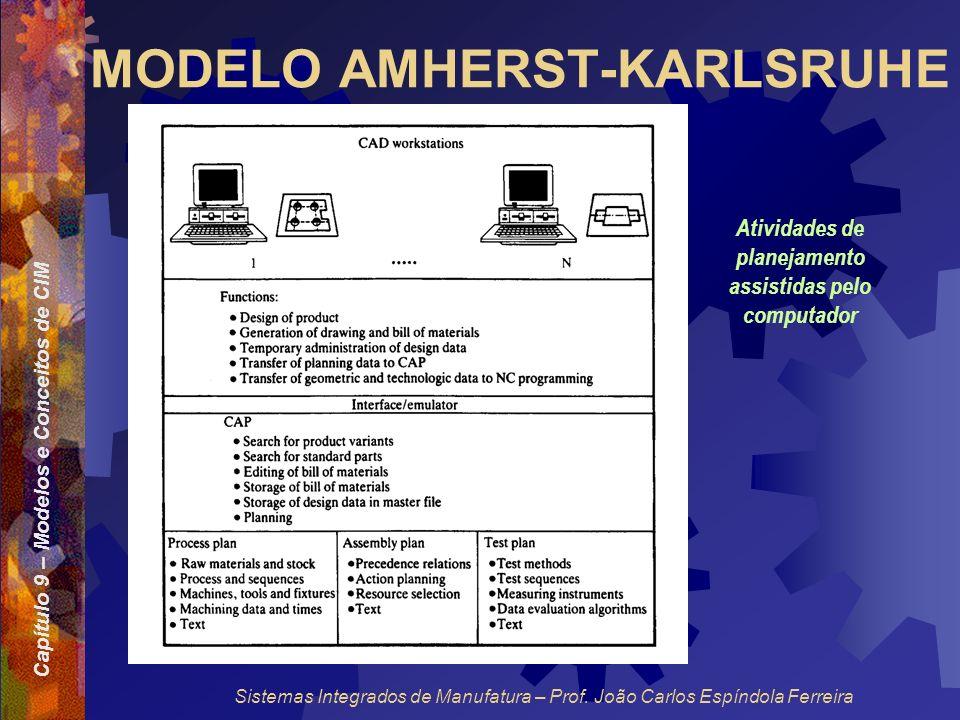 Capítulo 9 – Modelos e Conceitos de CIM Sistemas Integrados de Manufatura – Prof. João Carlos Espíndola Ferreira MODELO AMHERST-KARLSRUHE Atividades d