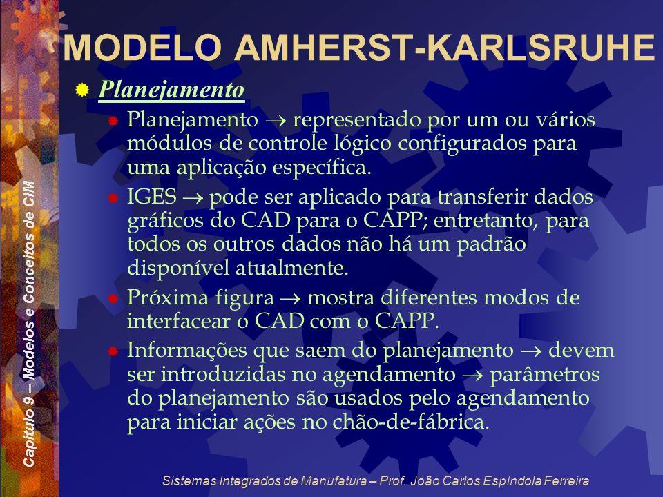 Capítulo 9 – Modelos e Conceitos de CIM Sistemas Integrados de Manufatura – Prof. João Carlos Espíndola Ferreira MODELO AMHERST-KARLSRUHE Planejamento