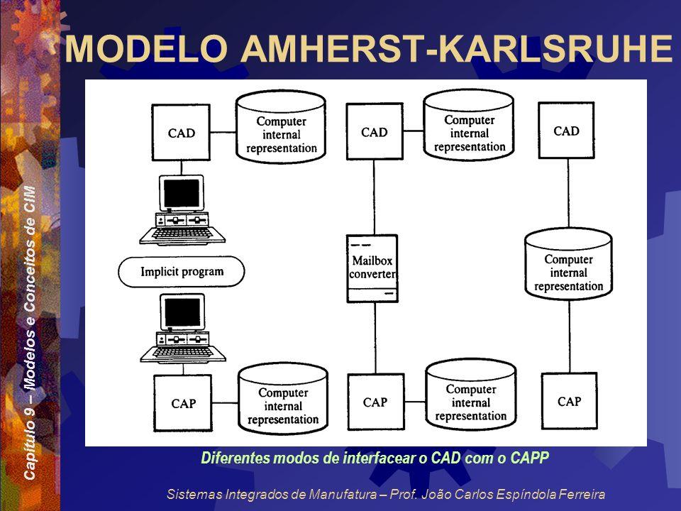 Capítulo 9 – Modelos e Conceitos de CIM Sistemas Integrados de Manufatura – Prof. João Carlos Espíndola Ferreira MODELO AMHERST-KARLSRUHE Diferentes m
