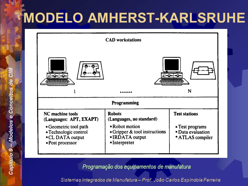 Capítulo 9 – Modelos e Conceitos de CIM Sistemas Integrados de Manufatura – Prof. João Carlos Espíndola Ferreira MODELO AMHERST-KARLSRUHE Programação