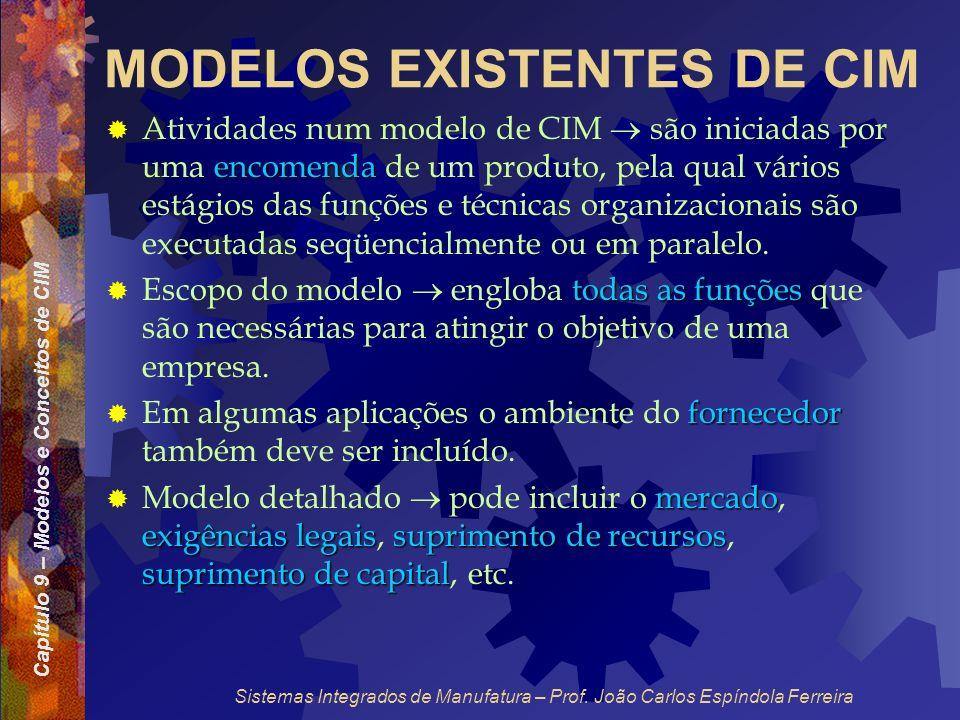 Capítulo 9 – Modelos e Conceitos de CIM Sistemas Integrados de Manufatura – Prof. João Carlos Espíndola Ferreira MODELOS EXISTENTES DE CIM encomenda A