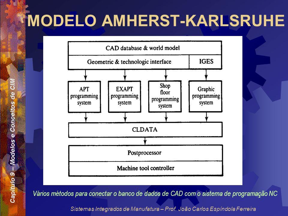 Capítulo 9 – Modelos e Conceitos de CIM Sistemas Integrados de Manufatura – Prof. João Carlos Espíndola Ferreira MODELO AMHERST-KARLSRUHE Vários métod