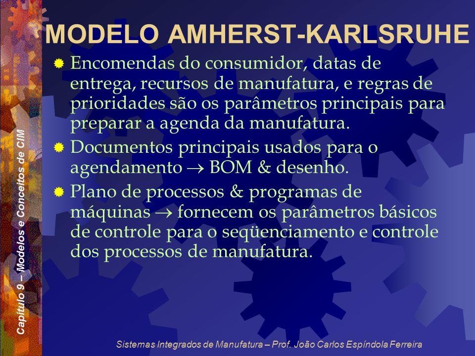 Capítulo 9 – Modelos e Conceitos de CIM Sistemas Integrados de Manufatura – Prof. João Carlos Espíndola Ferreira MODELO AMHERST-KARLSRUHE Encomendas d