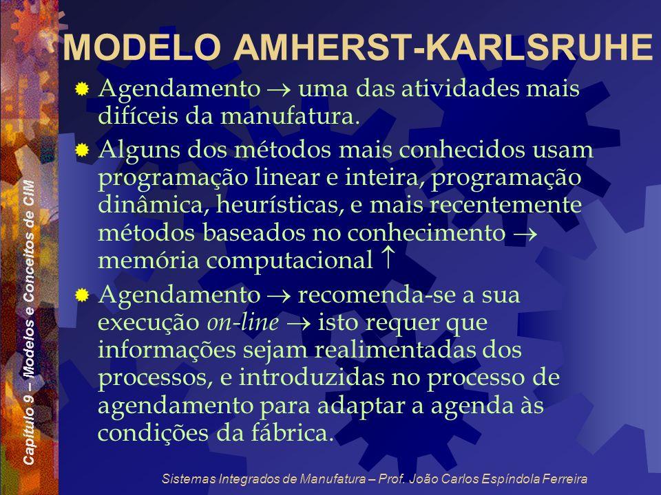 Capítulo 9 – Modelos e Conceitos de CIM Sistemas Integrados de Manufatura – Prof. João Carlos Espíndola Ferreira MODELO AMHERST-KARLSRUHE Agendamento