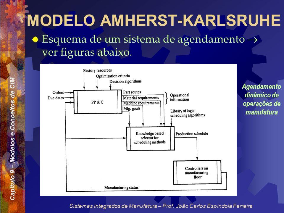 Capítulo 9 – Modelos e Conceitos de CIM Sistemas Integrados de Manufatura – Prof. João Carlos Espíndola Ferreira MODELO AMHERST-KARLSRUHE Esquema de u